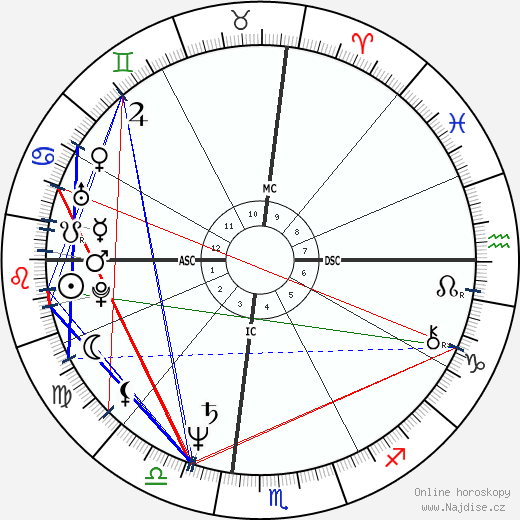 Hulk Hogan wikipedie wiki 2020, 2021 horoskop