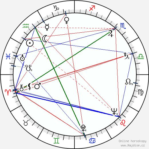 Hulki Saner wikipedie wiki 2018, 2019 horoskop