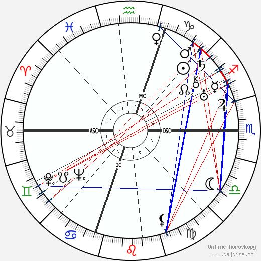 Humphrey Bogart wikipedie wiki 2019, 2020 horoskop