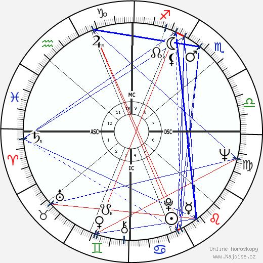 Hunter S. Thompson wikipedie wiki 2019, 2020 horoskop