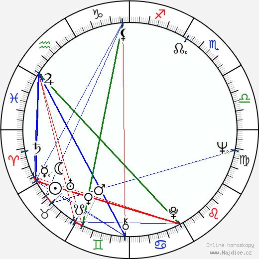 Hynek Bočan wikipedie wiki 2020, 2021 horoskop