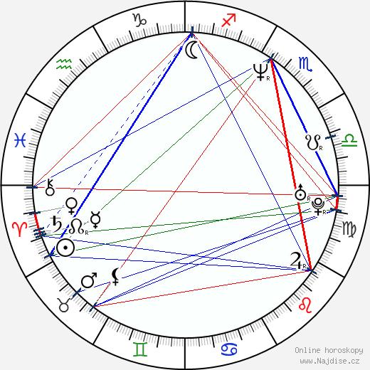 Hynek Fajmon wikipedie wiki 2019, 2020 horoskop