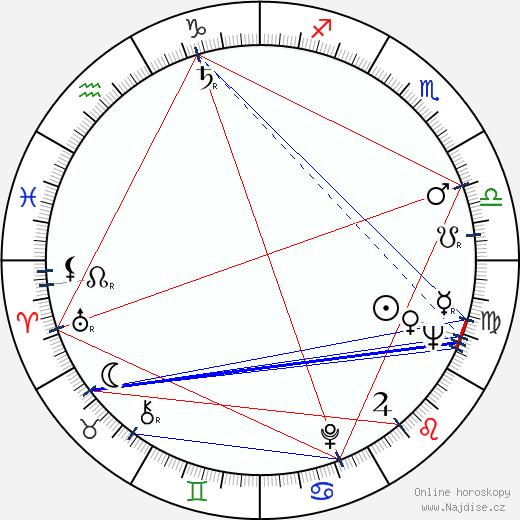 Hynek Kubasta wikipedie wiki 2020, 2021 horoskop