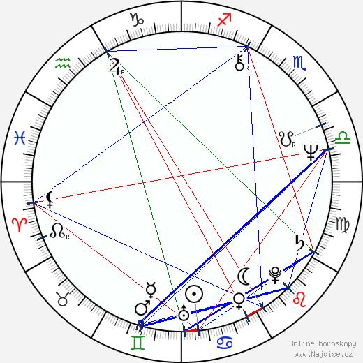 I-Roy wikipedie wiki 2018, 2019 horoskop
