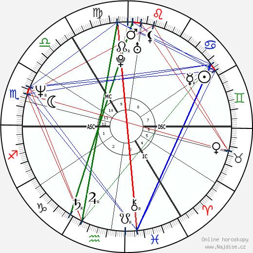 Iain Glen wikipedie wiki 2020, 2021 horoskop