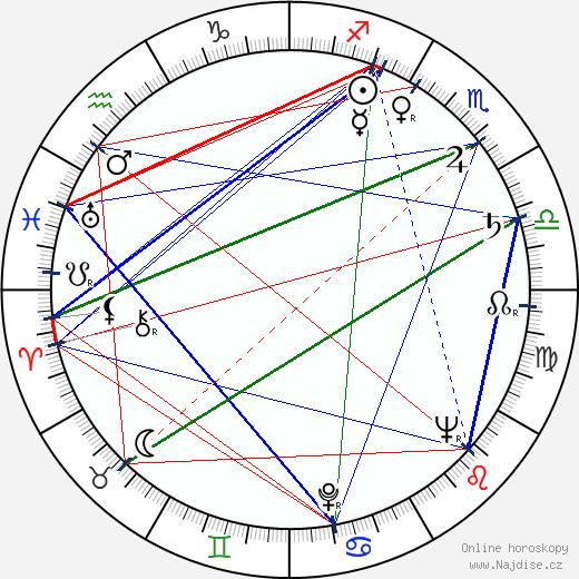 Iakovos Kabanellis wikipedie wiki 2018, 2019 horoskop