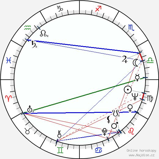 Ian Abercrombie wikipedie wiki 2018, 2019 horoskop