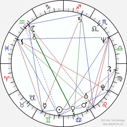 Ian Buchanan wikipedie wiki 2020, 2021 horoskop