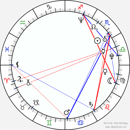 Ian D'Sa wikipedie wiki 2018, 2019 horoskop