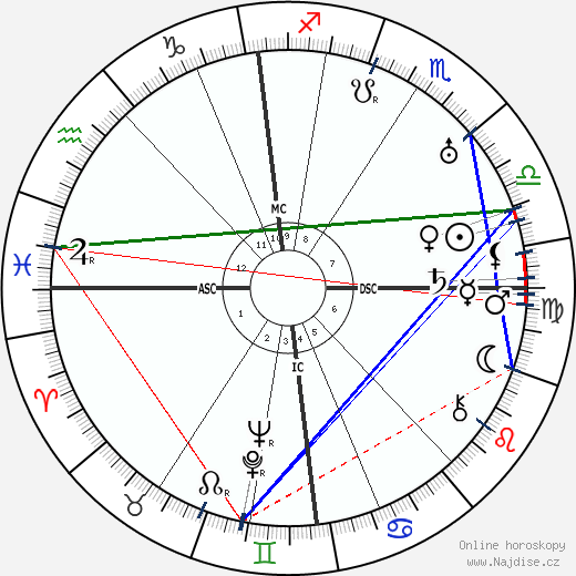Ian Fairweather wikipedie wiki 2018, 2019 horoskop