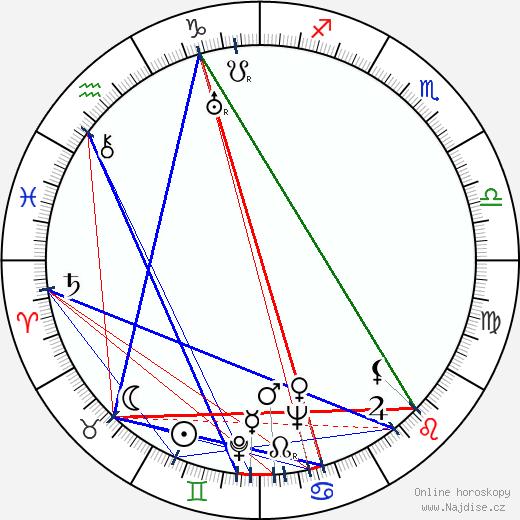 Ian Fleming wikipedie wiki 2019, 2020 horoskop