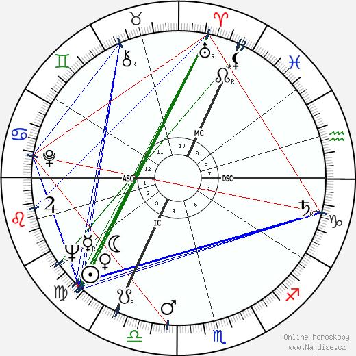 Ian Holm wikipedie wiki 2018, 2019 horoskop