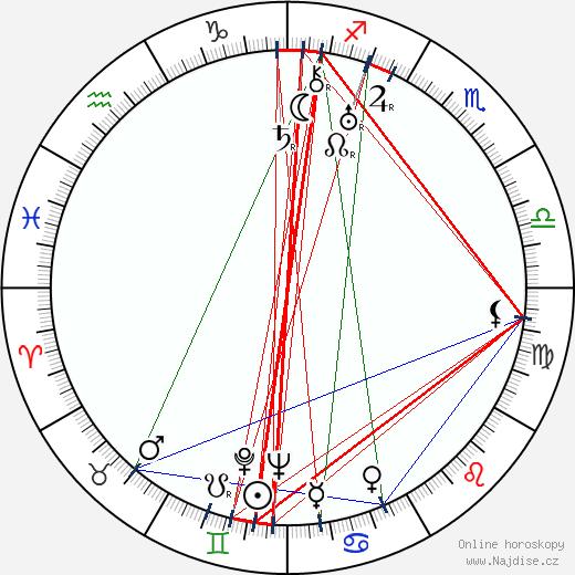 Ian Hunter wikipedie wiki 2018, 2019 horoskop