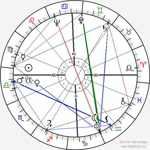 Ian MacGregor wikipedie wiki 2019, 2020 horoskop