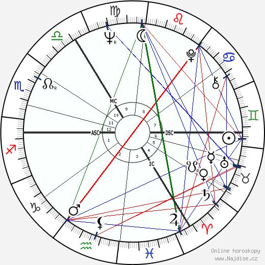 Ian McKellen wikipedie wiki 2018, 2019 horoskop