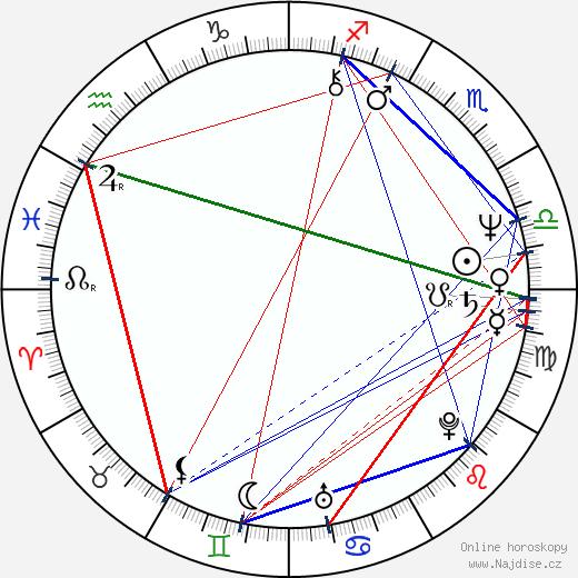 Ian McNeice wikipedie wiki 2018, 2019 horoskop