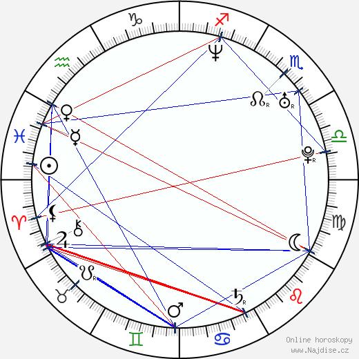 Ian Padrón wikipedie wiki 2018, 2019 horoskop