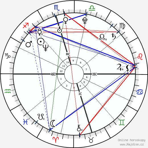 Ian Somerhalder wikipedie wiki 2020, 2021 horoskop
