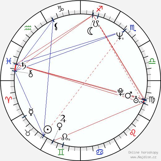 Ian Wright wikipedie wiki 2017, 2018 horoskop