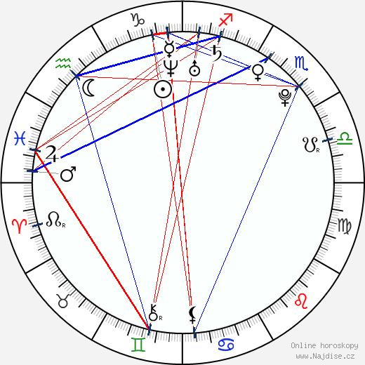 Ice Idanan wikipedie wiki 2018, 2019 horoskop