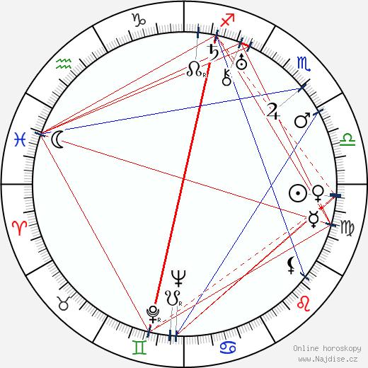 Ida Kamińska wikipedie wiki 2017, 2018 horoskop
