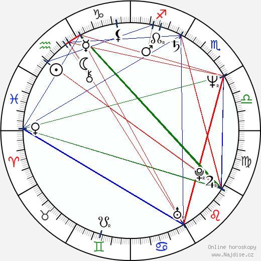 Ida Kelarová wikipedie wiki 2020, 2021 horoskop