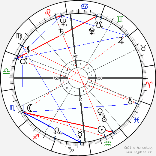 Ida Lupino wikipedie wiki 2020, 2021 horoskop