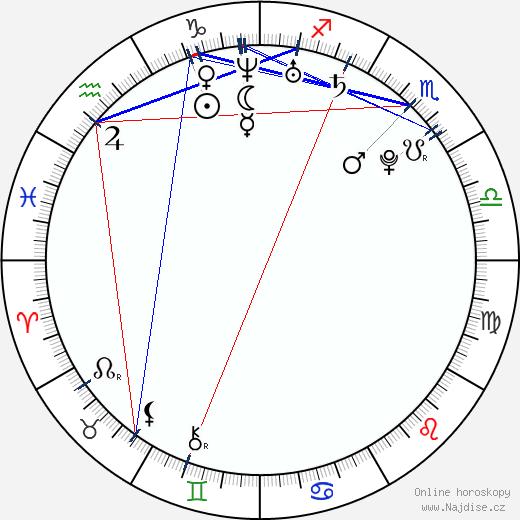Ida Sovová wikipedie wiki 2020, 2021 horoskop