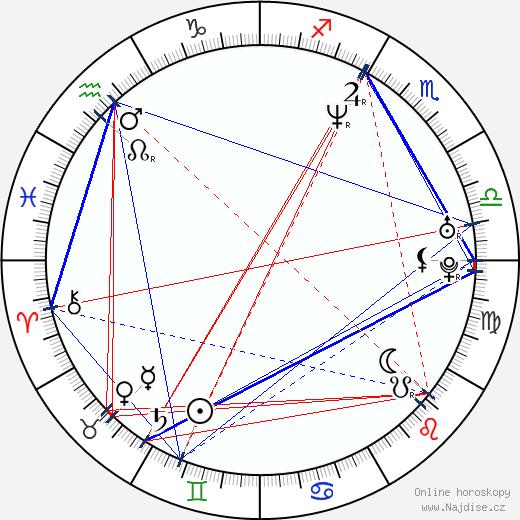 Idina Menzel wikipedie wiki 2019, 2020 horoskop