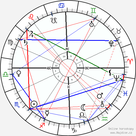 Ignace Jan Paderewski wikipedie wiki 2019, 2020 horoskop