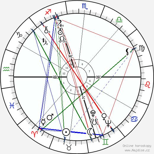 Ignazio Tranquilli wikipedie wiki 2018, 2019 horoskop