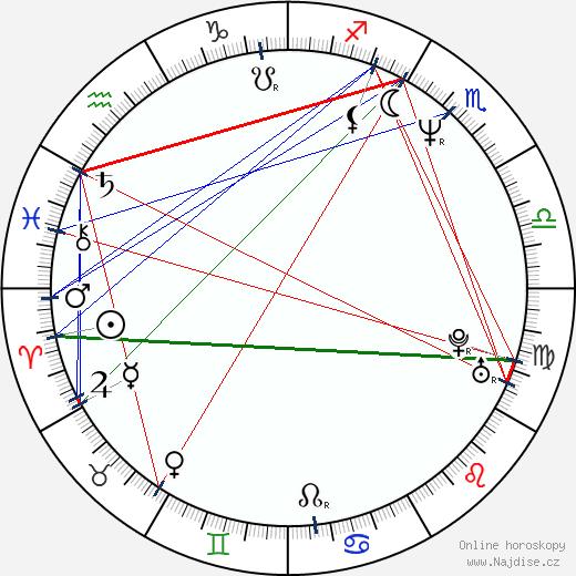 Igor Adamec wikipedie wiki 2019, 2020 horoskop
