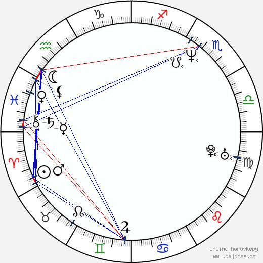 Igor Bareš wikipedie wiki 2020, 2021 horoskop