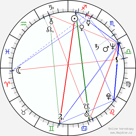 Igor Černickij wikipedie wiki 2018, 2019 horoskop