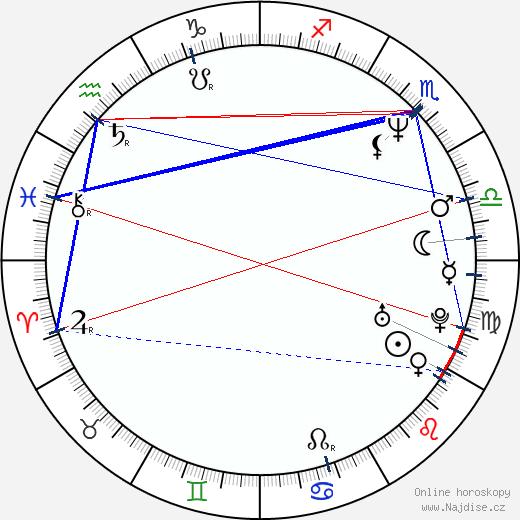 Igor Chaun wikipedie wiki 2018, 2019 horoskop