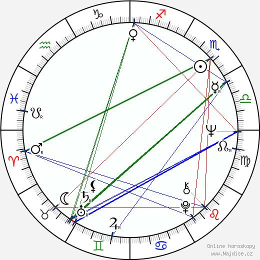 Igor Čillík wikipedie wiki 2020, 2021 horoskop