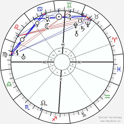 Igor Fjodorovič Stravinskij wikipedie wiki 2020, 2021 horoskop