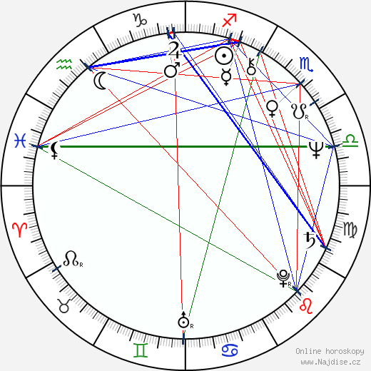 Igor Galo wikipedie wiki 2019, 2020 horoskop