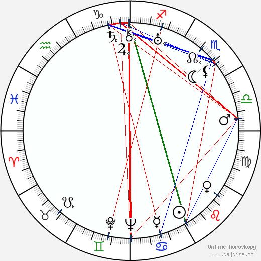 Igor Iľjinskij wikipedie wiki 2018, 2019 horoskop