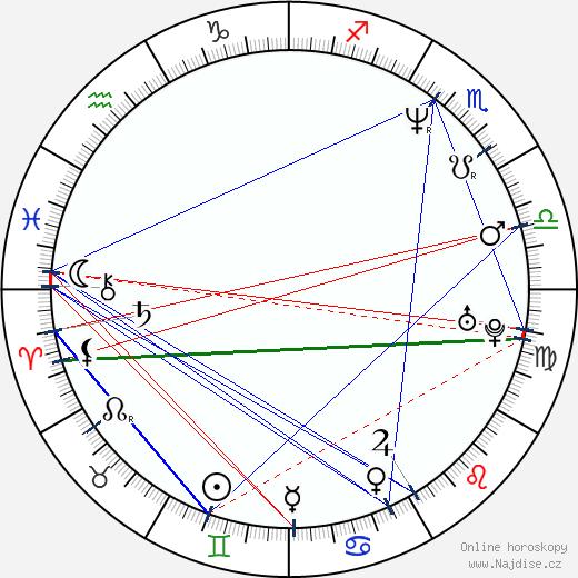 Igor Kopylov wikipedie wiki 2019, 2020 horoskop