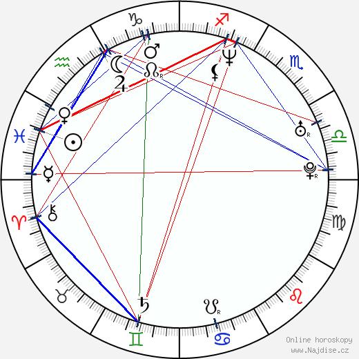 Igor Murín wikipedie wiki 2018, 2019 horoskop