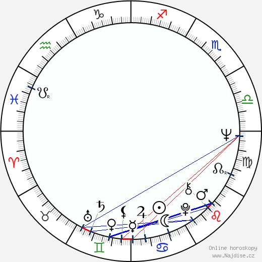 Igor Šešukov wikipedie wiki 2017, 2018 horoskop
