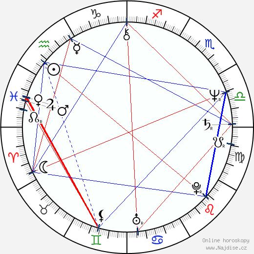 Igor Ševčík wikipedie wiki 2018, 2019 horoskop