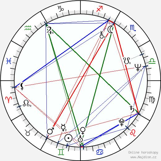 Igor Smržík wikipedie wiki 2018, 2019 horoskop