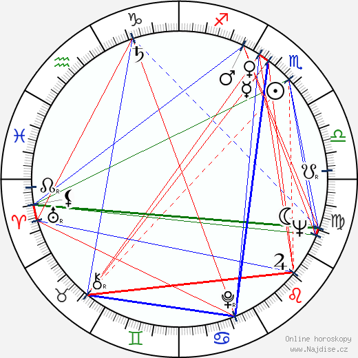 Ike Turner wikipedie wiki 2018, 2019 horoskop