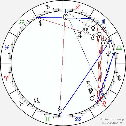 Ildikó Bánsági wikipedie wiki 2018, 2019 horoskop