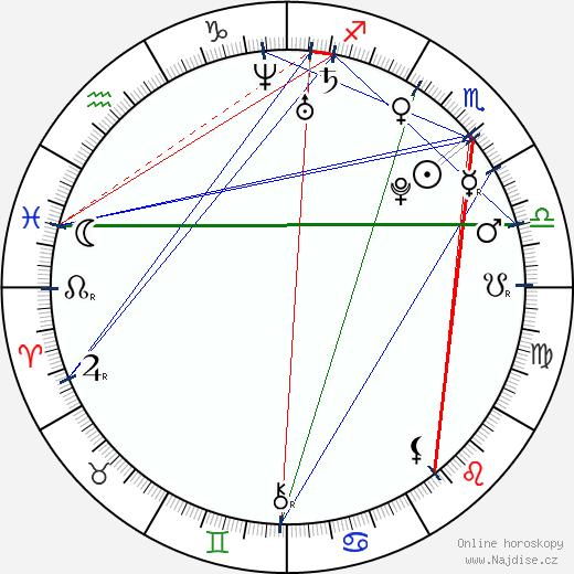Ileana D'Cruz wikipedie wiki 2017, 2018 horoskop