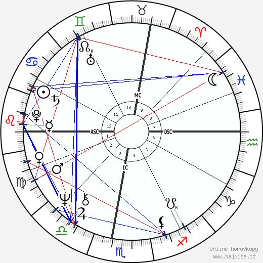 Ilie Năstase wikipedie wiki 2018, 2019 horoskop
