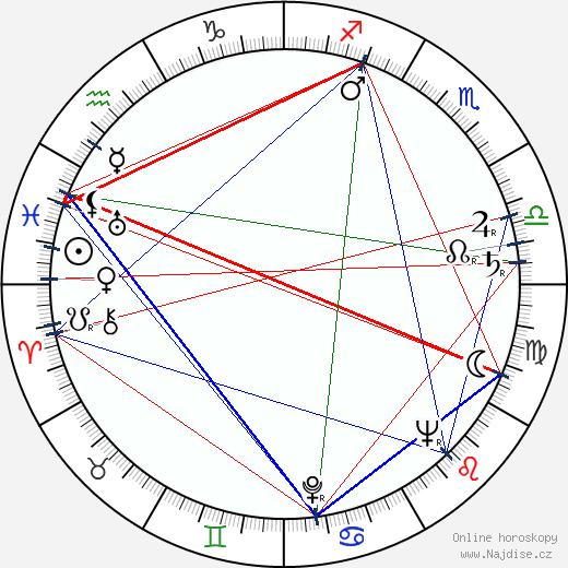 Ilja Hylas wikipedie wiki 2020, 2021 horoskop