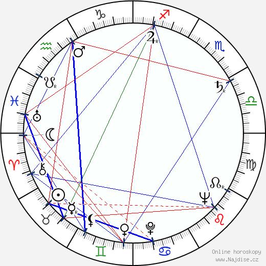 Ilja Prachař wikipedie wiki 2018, 2019 horoskop